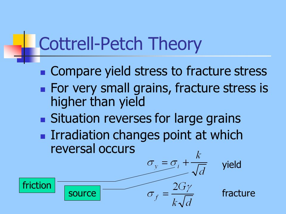 Cottrell-Petch Theory