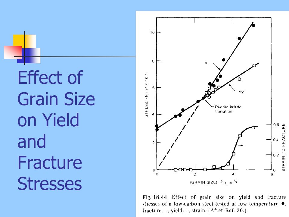 Effect of Grain Size on Yield and Fracture Stresses