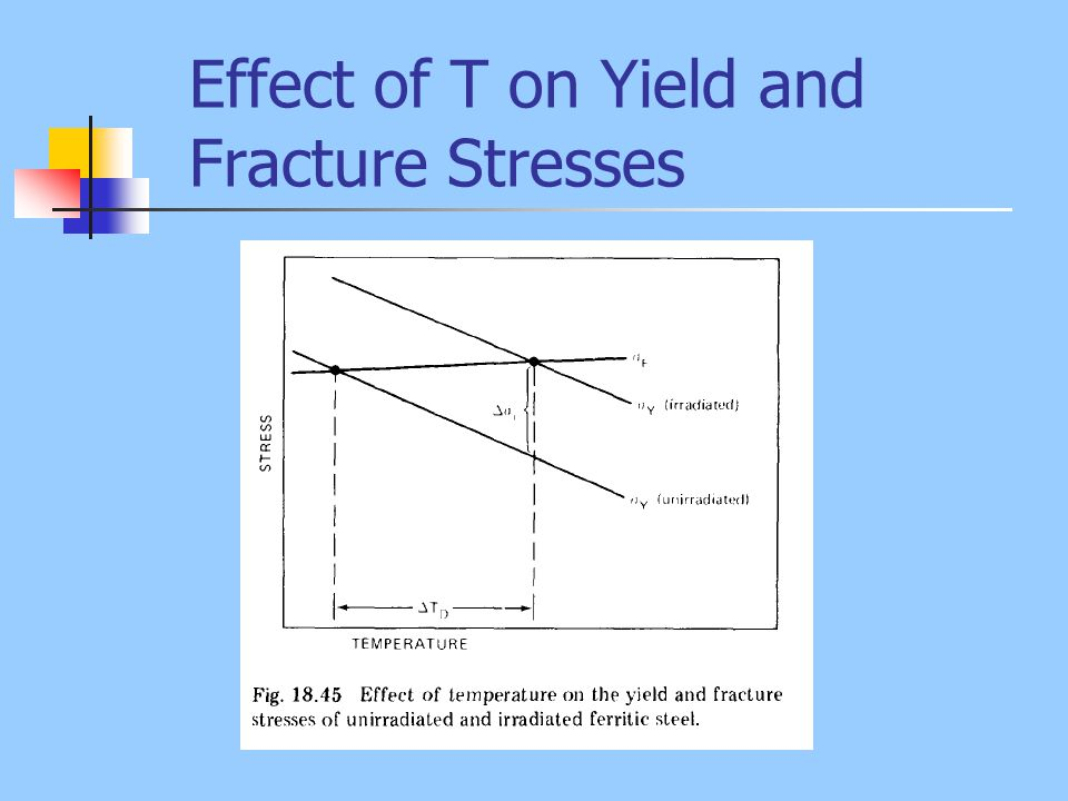 Effect of T on Yield and Fracture Stresses