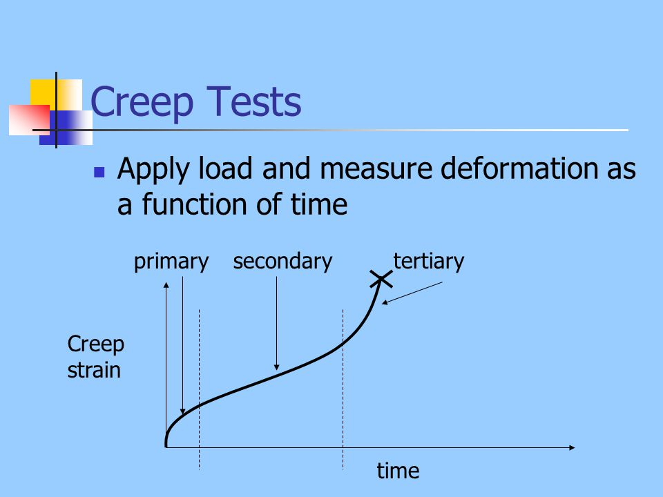 Creep Tests Apply load and measure deformation as a function of time