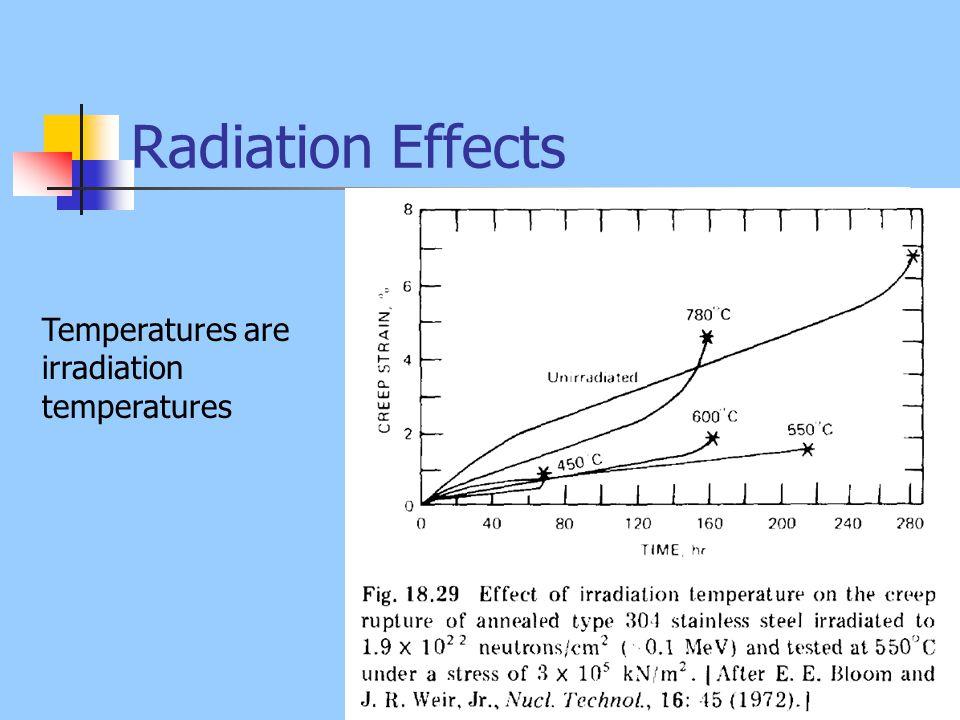 Radiation Effects Temperatures are irradiation temperatures