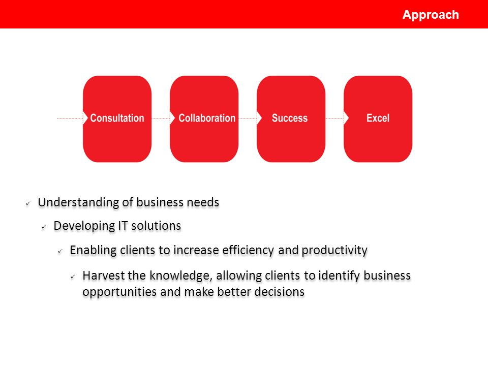 Understanding of business needs