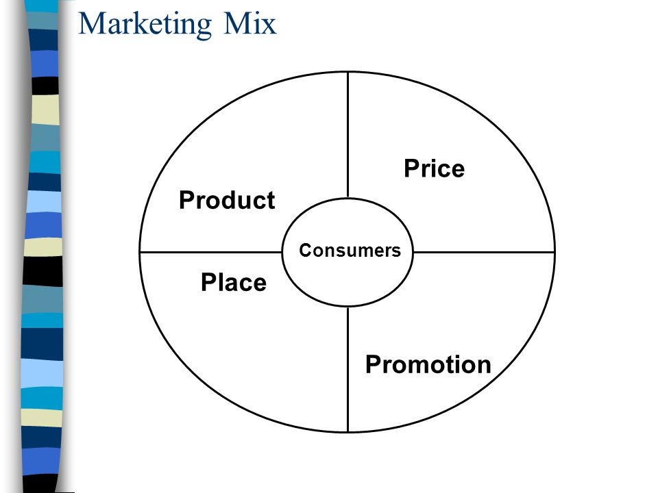 Marketing Mix Price Product Consumers Place Promotion