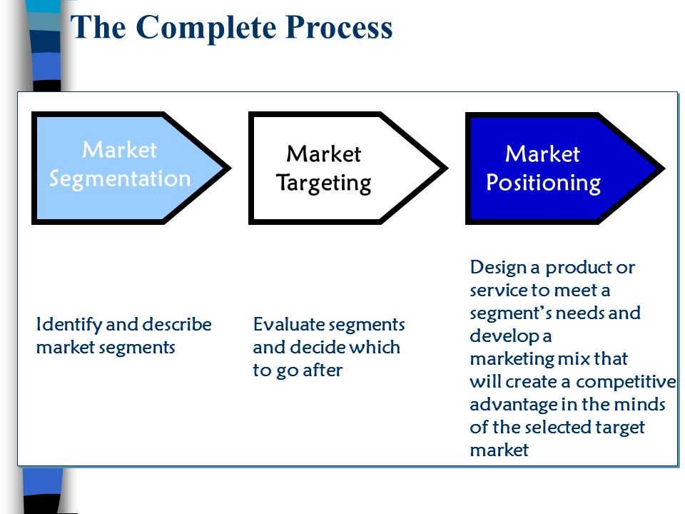 The Complete Process Market Segmentation Market Targeting Market