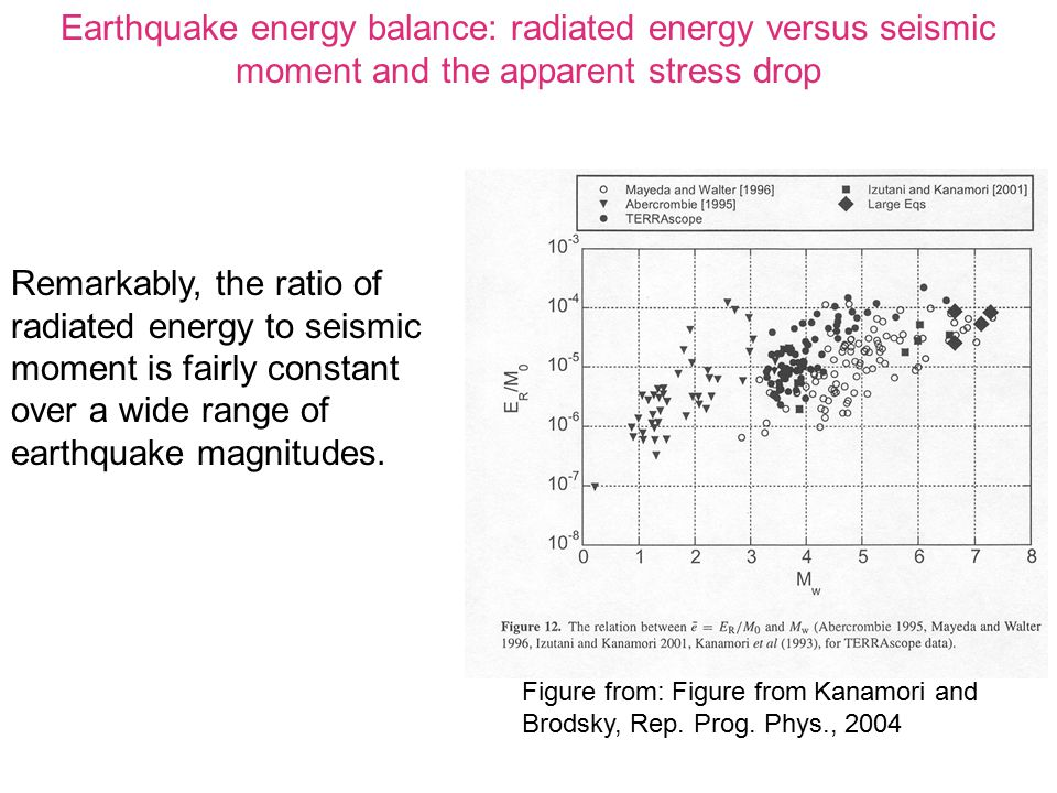 Earthquake energy balance: radiated energy versus seismic moment and the apparent stress drop