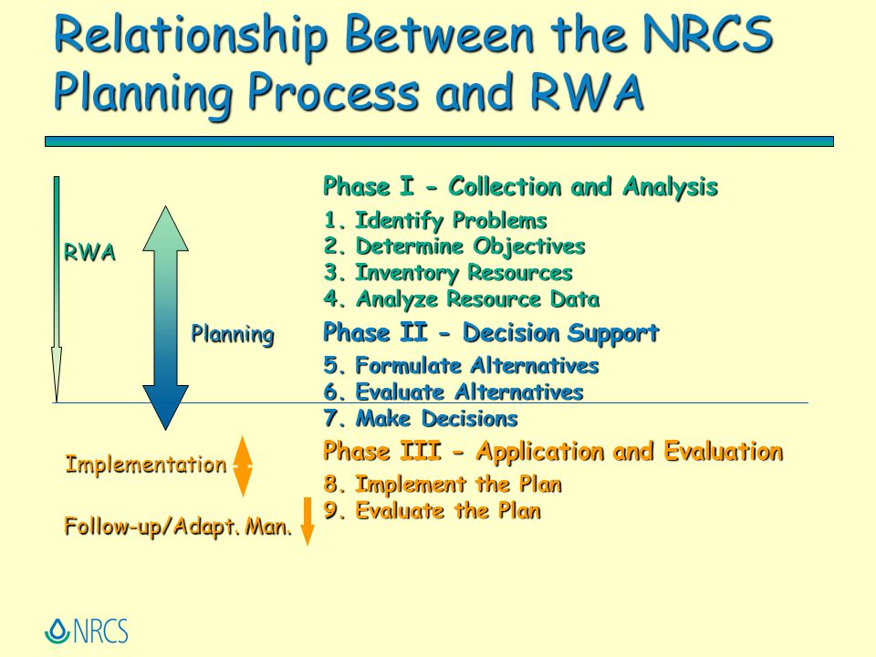 Relationship Between the NRCS Planning Process and RWA