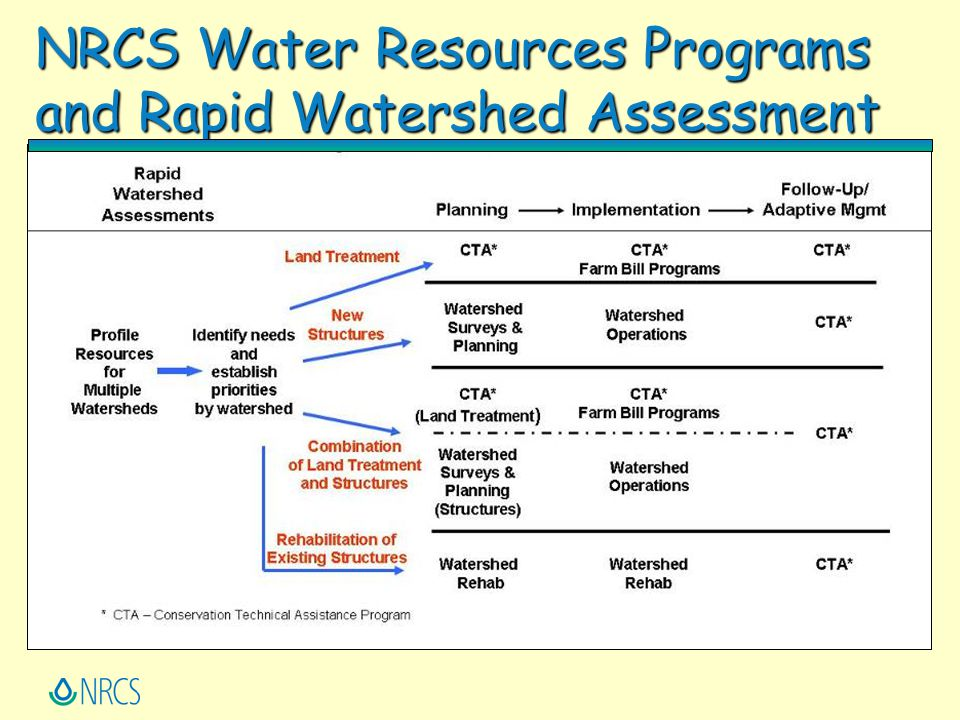 NRCS Water Resources Programs and Rapid Watershed Assessment