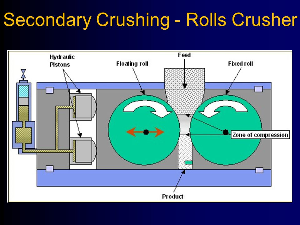Secondary Crushing - Rolls Crusher