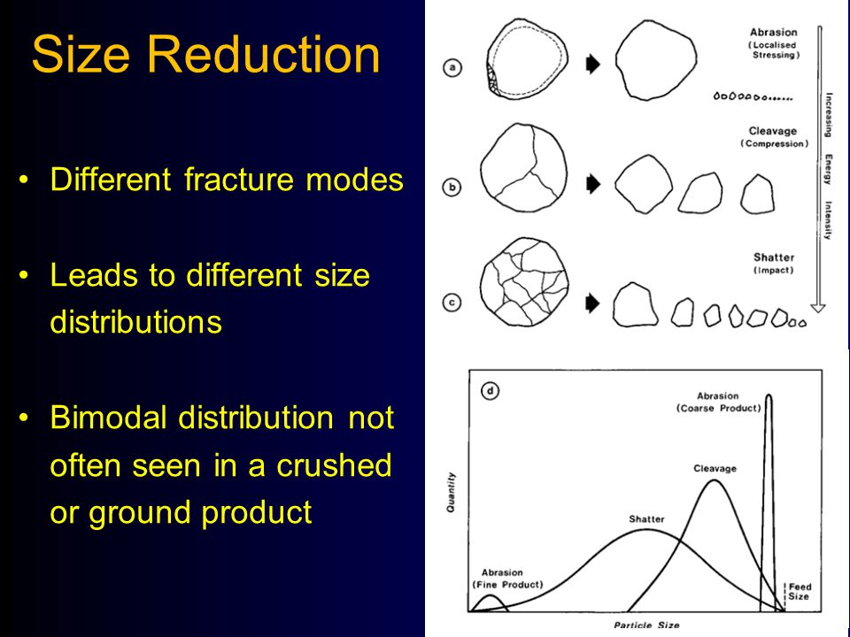 Size Reduction Different fracture modes Leads to different size