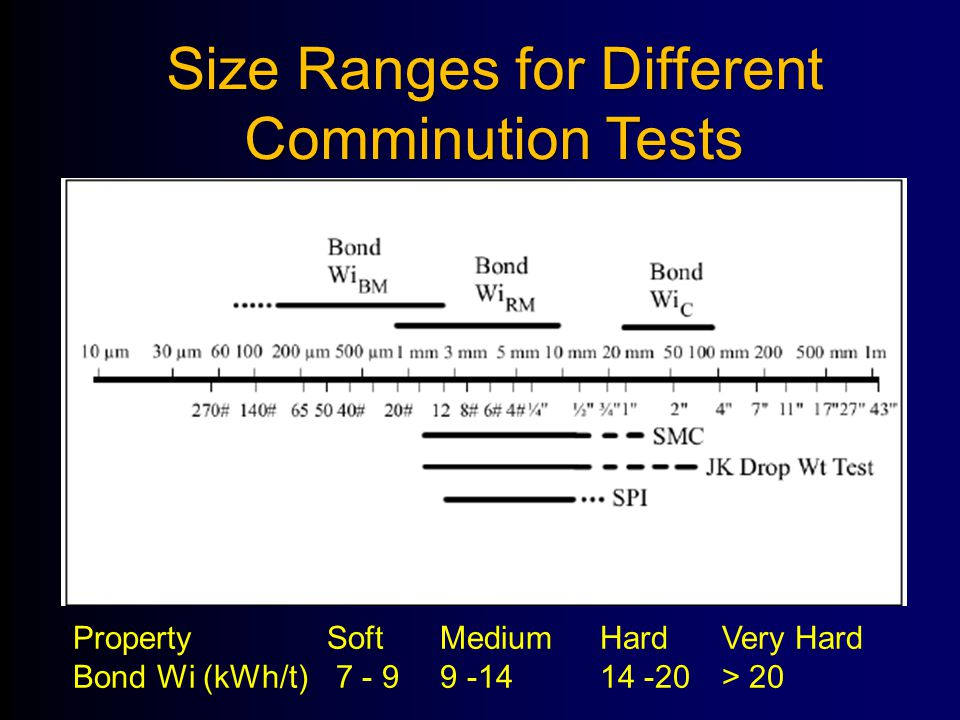 Size Ranges for Different Comminution Tests