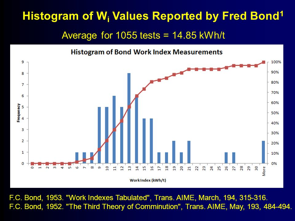 Histogram of Wi Values Reported by Fred Bond1