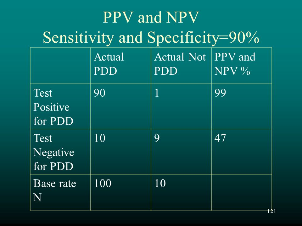 PPV and NPV Sensitivity and Specificity=90%