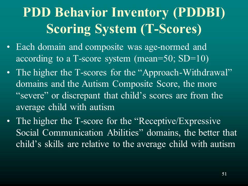 PDD Behavior Inventory (PDDBI) Scoring System (T-Scores)