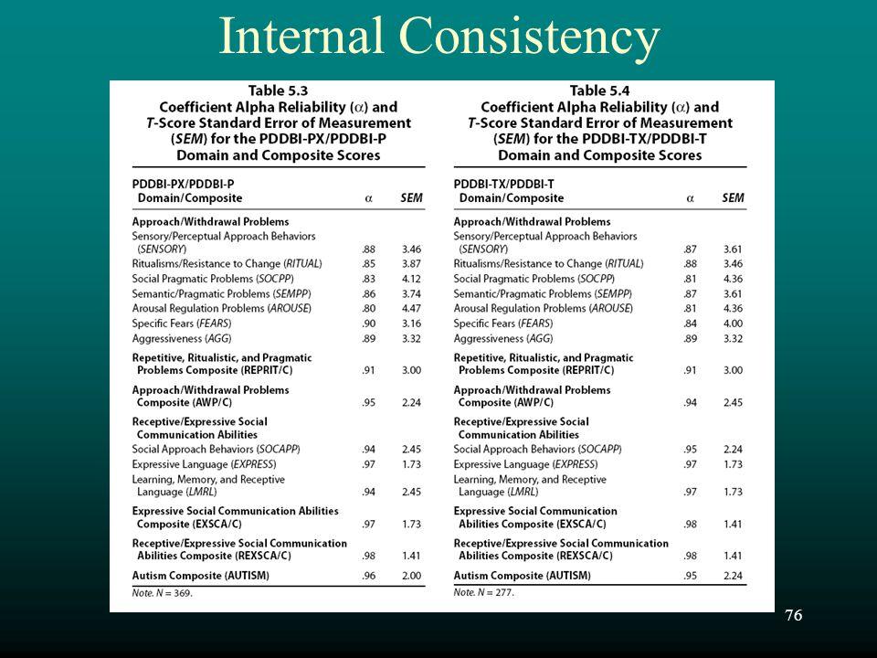Internal Consistency