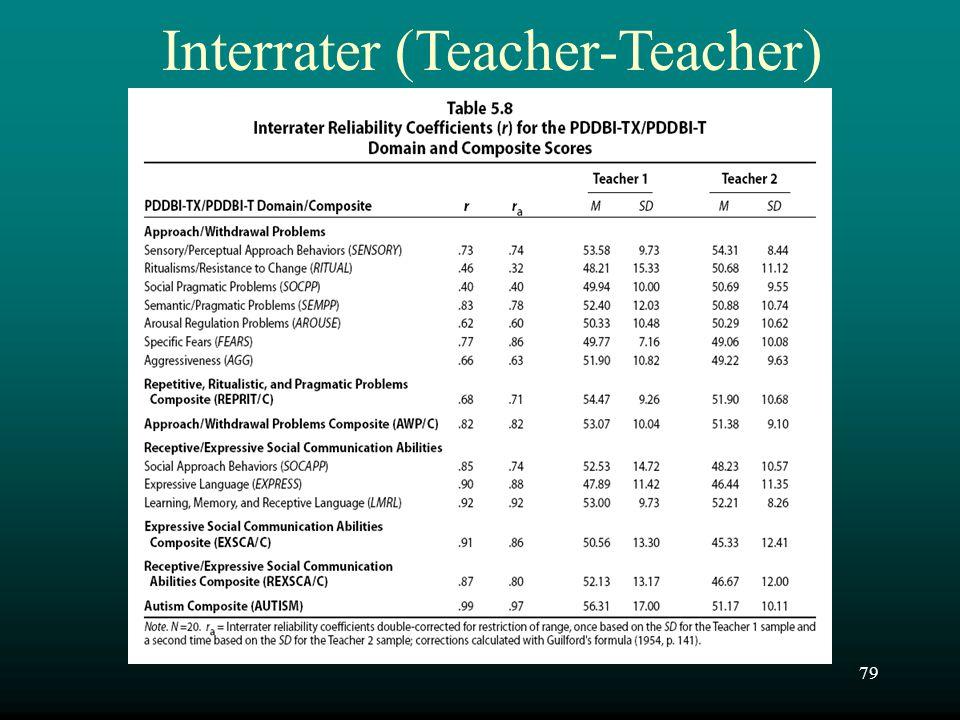 Interrater (Teacher-Teacher)