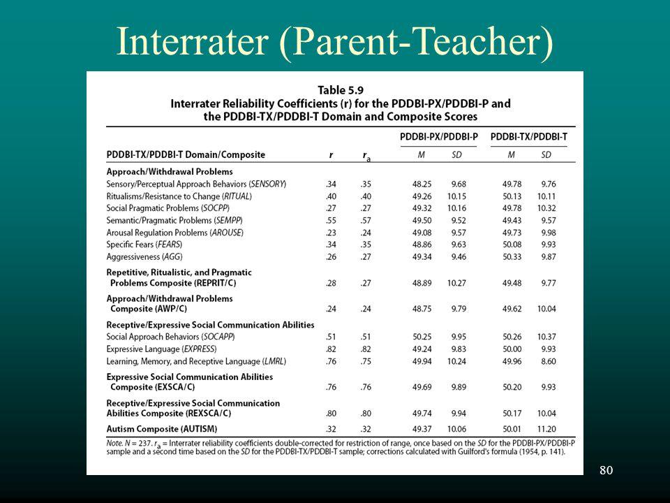 Interrater (Parent-Teacher)