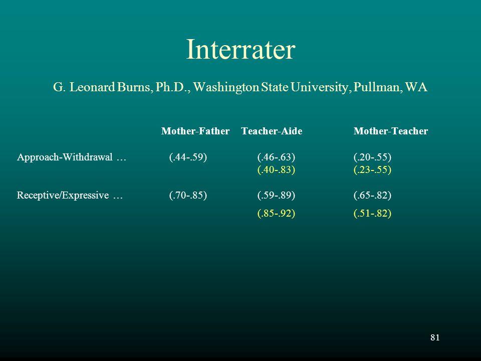 Interrater G. Leonard Burns, Ph. D