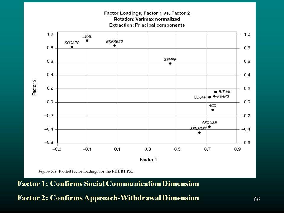 Factor 1: Confirms Social Communication Dimension