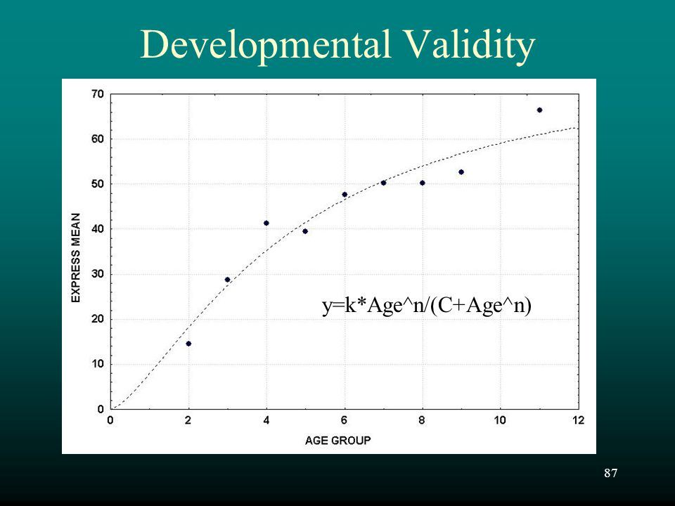 Developmental Validity