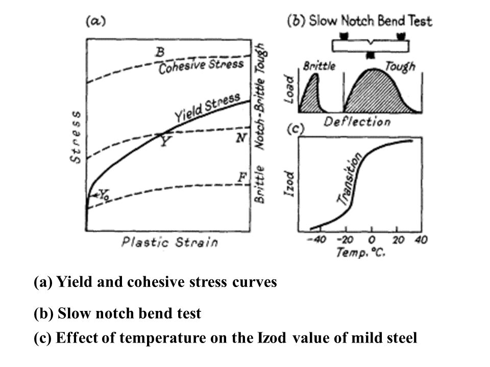 (a) Yield and cohesive stress curves