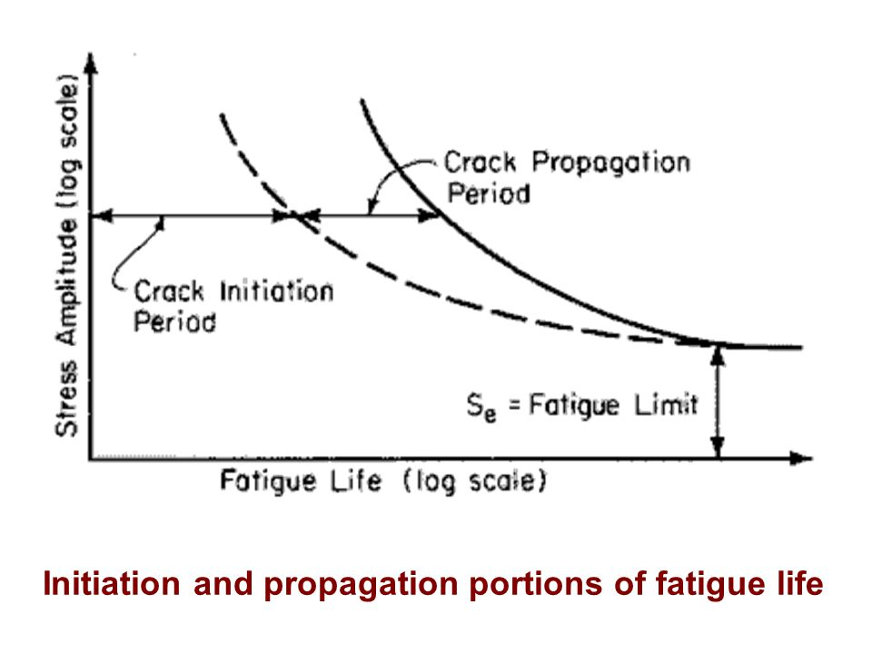 Initiation and propagation portions of fatigue life