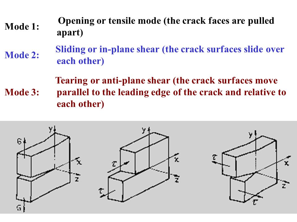 Mode 1: Opening or tensile mode (the crack faces are pulled apart) Mode 2: Sliding or in-plane shear (the crack surfaces slide over each other)