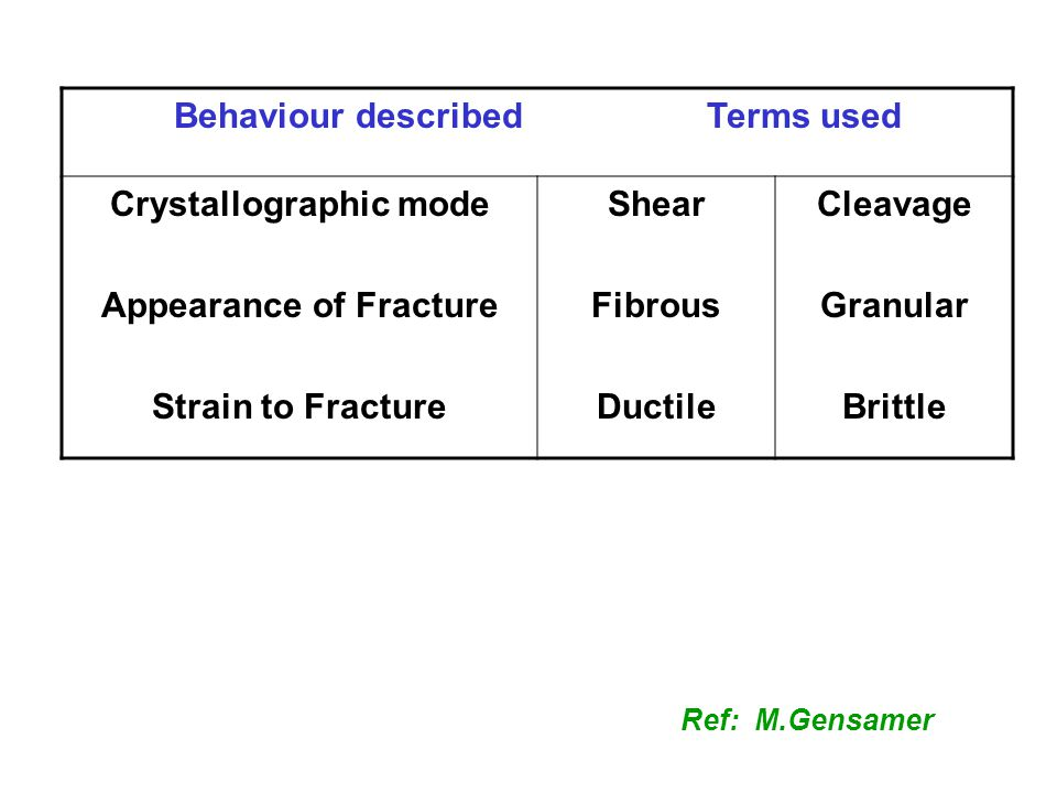Behaviour described Terms used Crystallographic mode