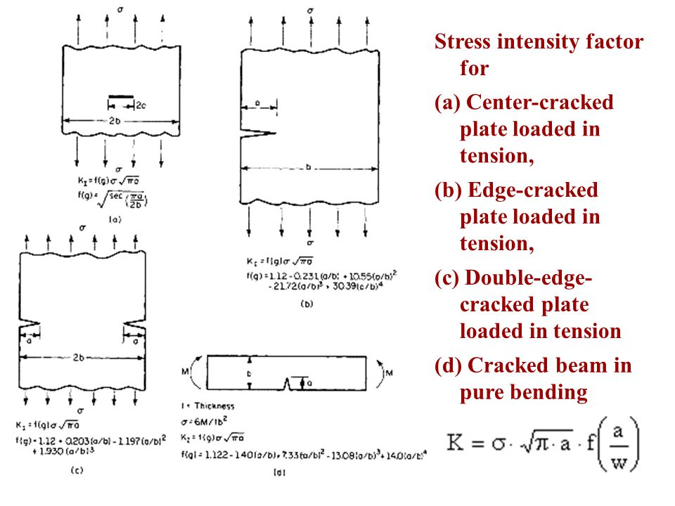 Stress intensity factor for