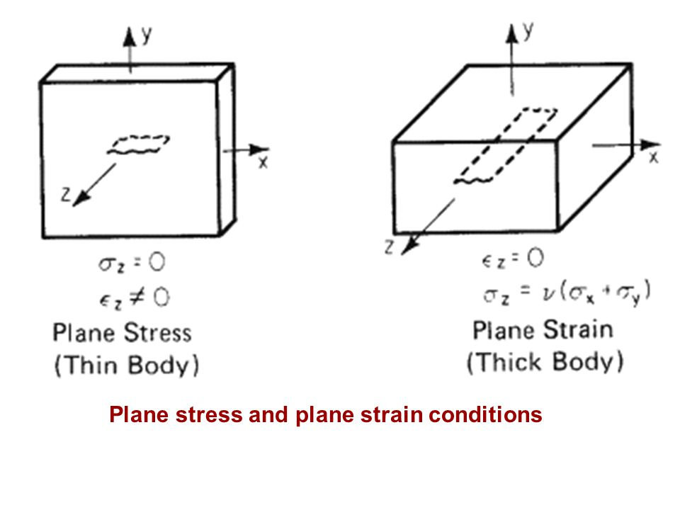 Plane stress and plane strain conditions