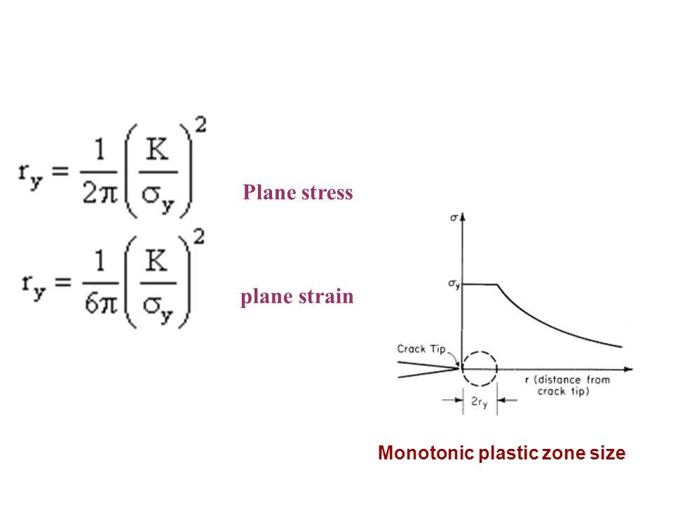 Monotonic plastic zone size
