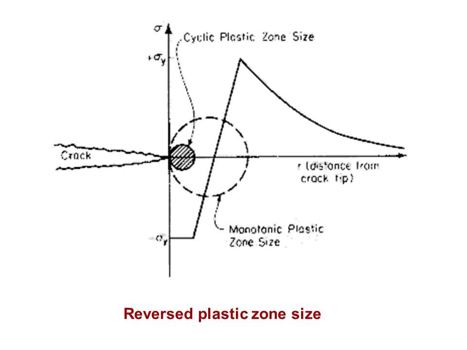 Reversed plastic zone size