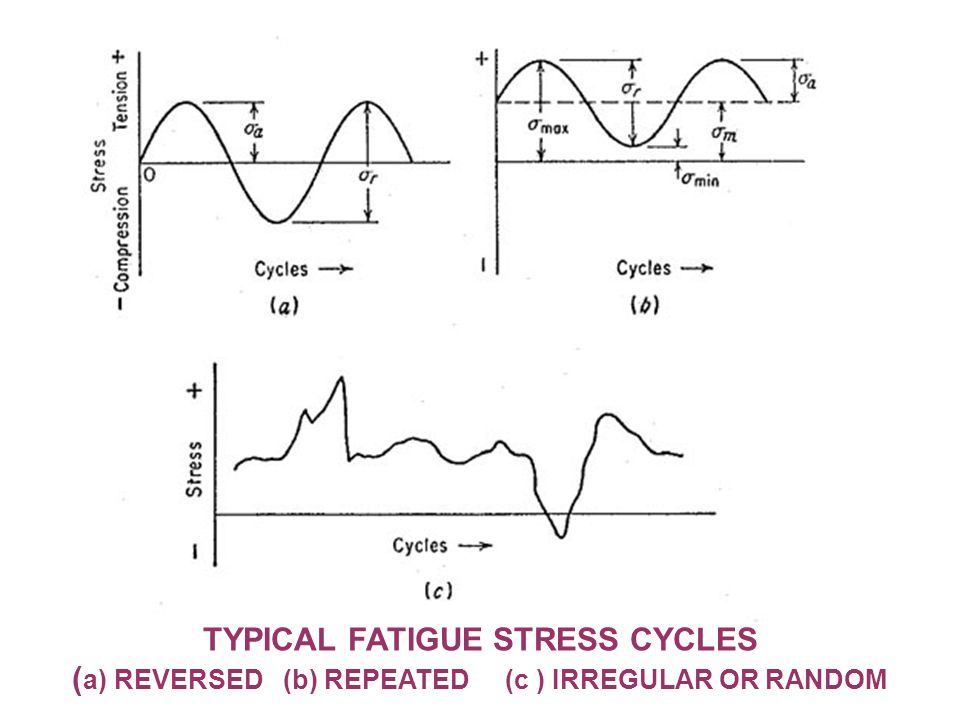 TYPICAL FATIGUE STRESS CYCLES