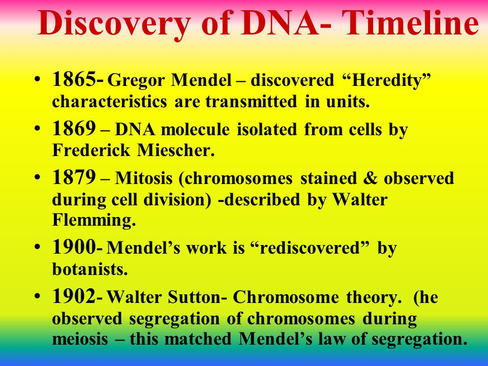 Discovery of DNA- Timeline