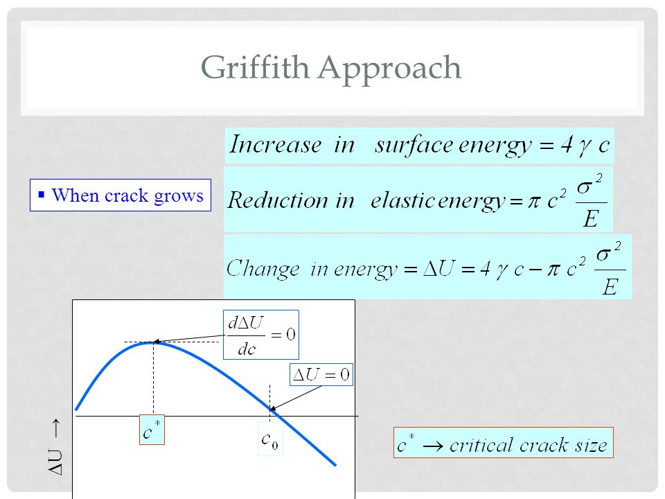 Griffith Approach When crack grows U →
