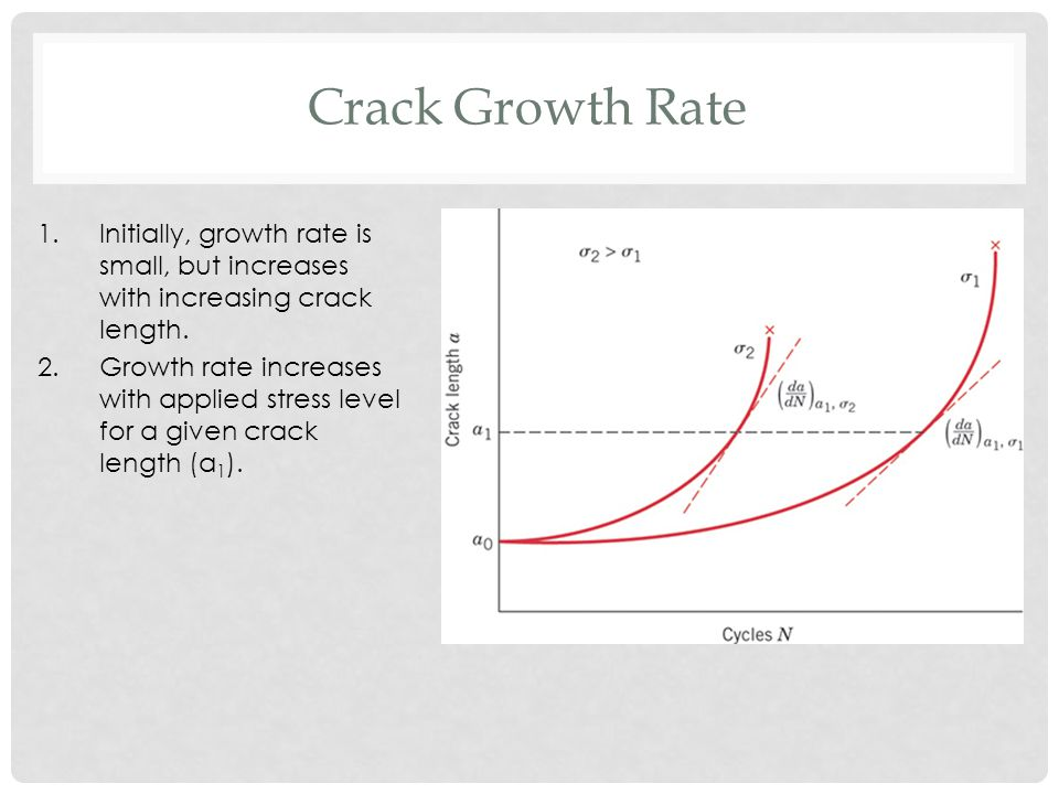 Crack Growth Rate Initially, growth rate is small, but increases with increasing crack length.