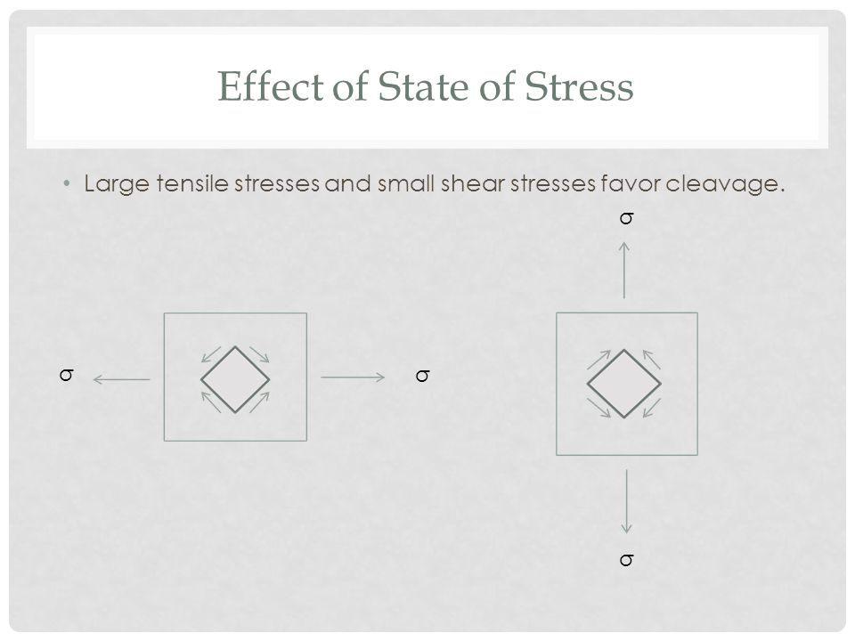 Effect of State of Stress