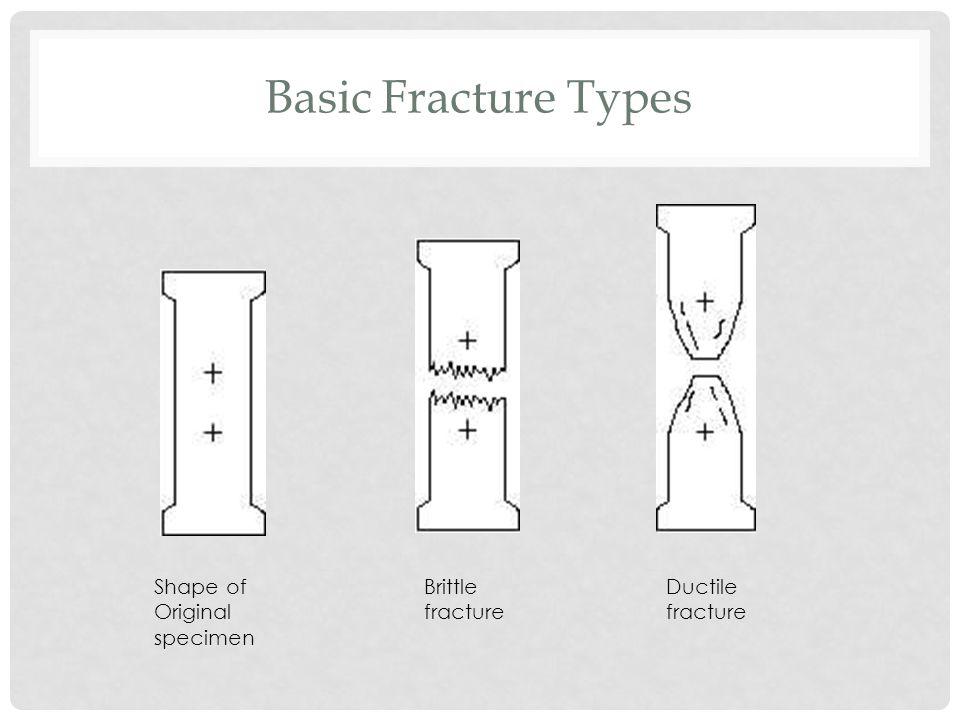 Basic Fracture Types Shape of Original specimen Brittle fracture
