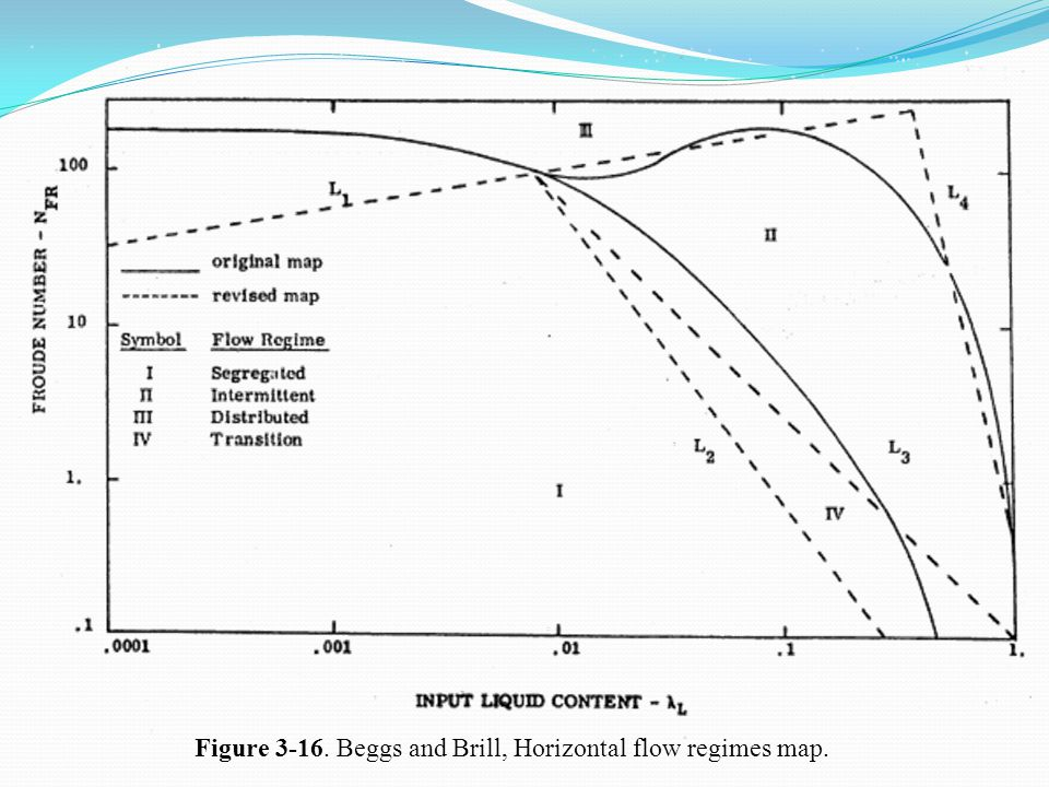 Figure 3-16. Beggs and Brill, Horizontal flow regimes map.