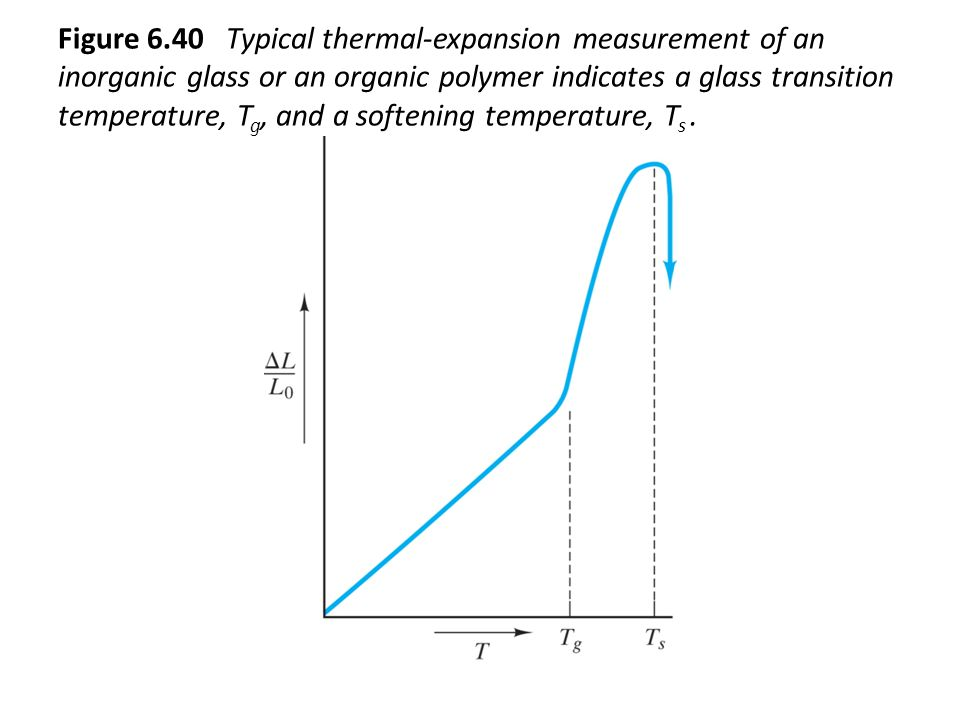 Figure 6.40 Typical thermal-expansion measurement of an inorganic glass or an organic polymer indicates a glass transition temperature, Tg, and a softening temperature, Ts .