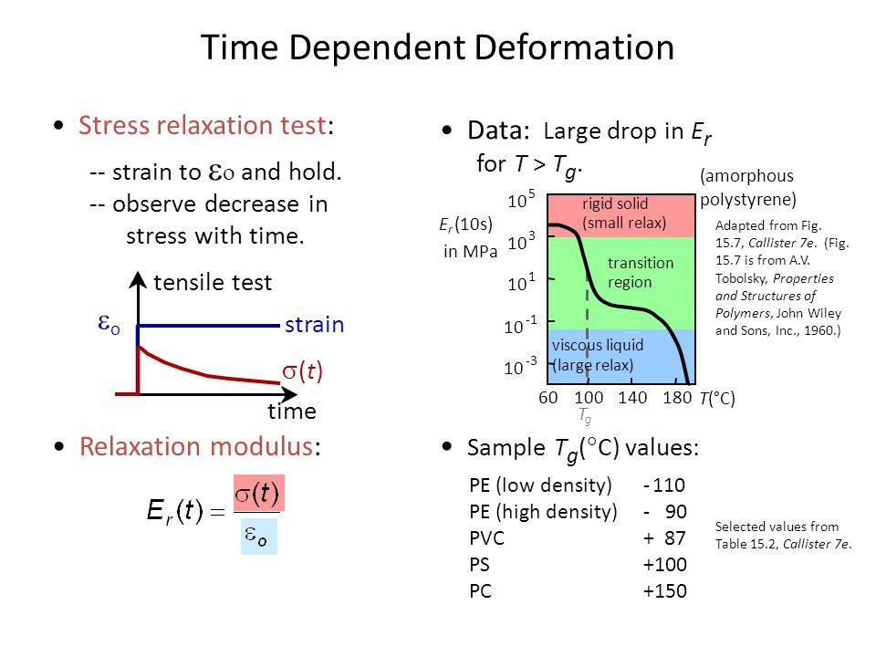 Time Dependent Deformation