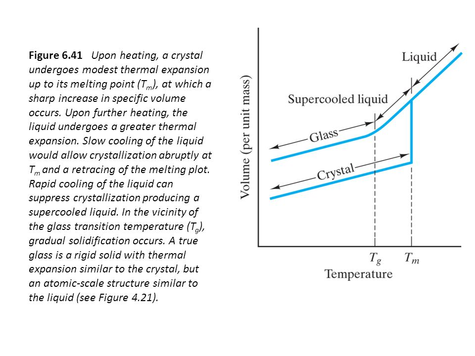 Figure 6.41 Upon heating, a crystal undergoes modest thermal expansion up to its melting point (Tm), at which a sharp increase in specific volume occurs.