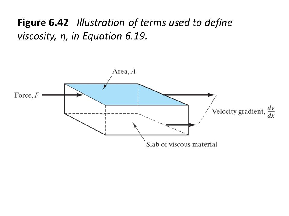 Figure 6.42 Illustration of terms used to define viscosity, η, in Equation 6.19.