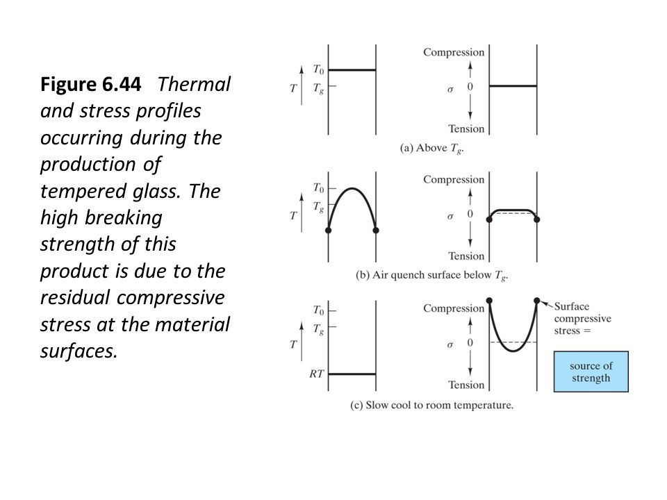 Figure 6.44 Thermal and stress profiles occurring during the production of tempered glass.
