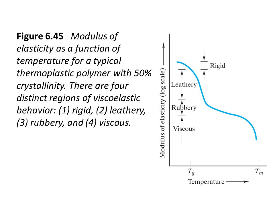 Figure 6.45 Modulus of elasticity as a function of temperature for a typical thermoplastic polymer with 50% crystallinity.