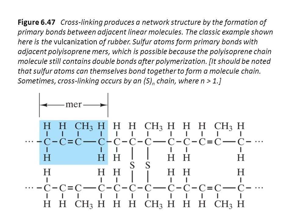 Figure 6.47 Cross-linking produces a network structure by the formation of primary bonds between adjacent linear molecules.