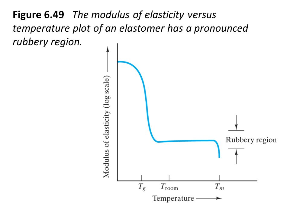 Figure 6.49 The modulus of elasticity versus temperature plot of an elastomer has a pronounced rubbery region.
