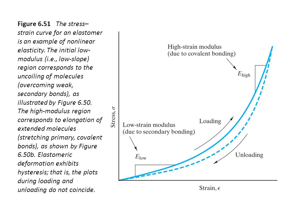 Figure 6.51 The stress–strain curve for an elastomer is an example of nonlinear elasticity.