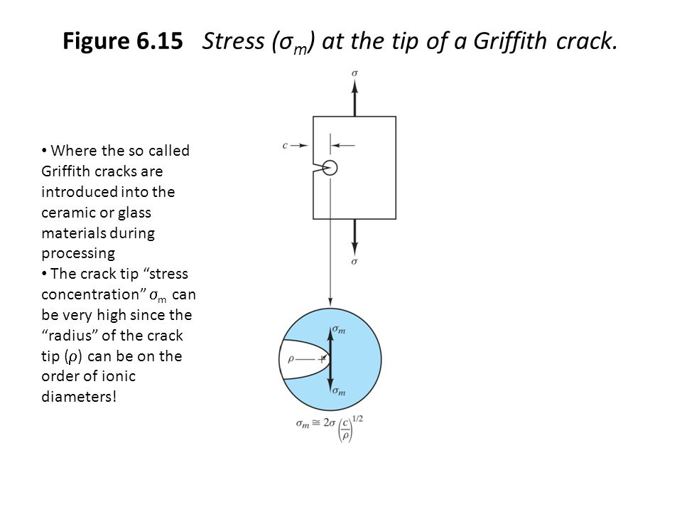 Figure 6.15 Stress (σm) at the tip of a Griffith crack.