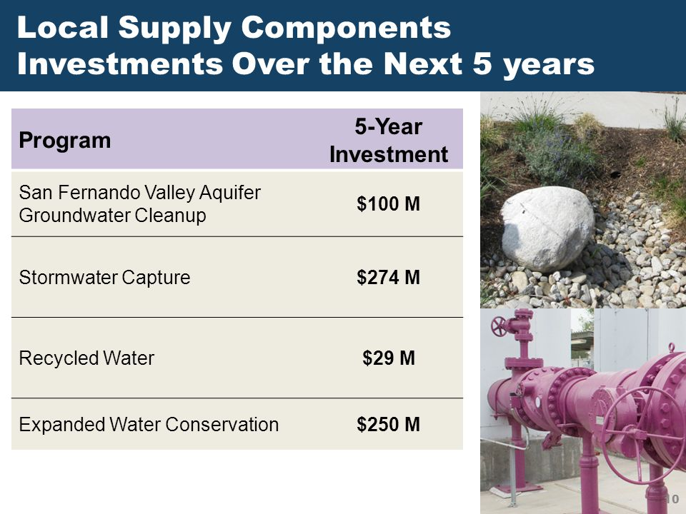 Local Supply Components Investments Over the Next 5 years