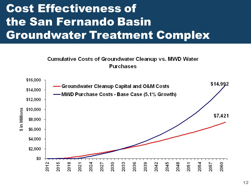 Cost Effectiveness of the San Fernando Basin Groundwater Treatment Complex